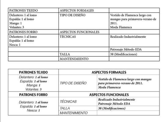 Tabla en Indesign sin y con formato