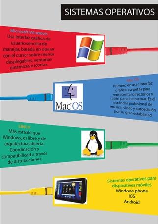 infografia_sistemasop